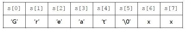 字符串的声明、输入和输出