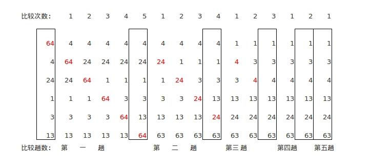 冒泡排序流程展示