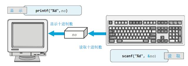 格式化输入函数scanf